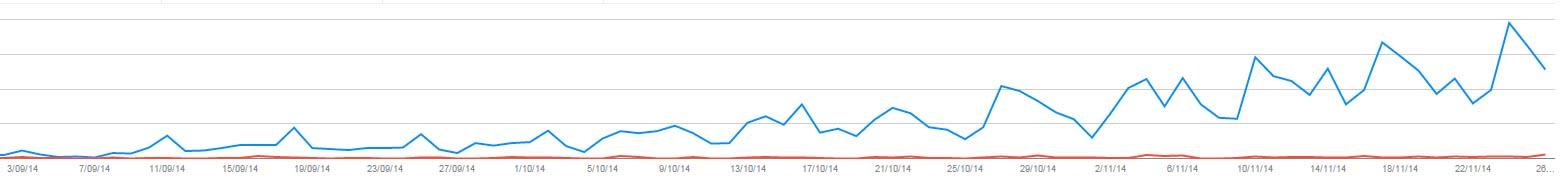 Aumento de la visibilidad en Google